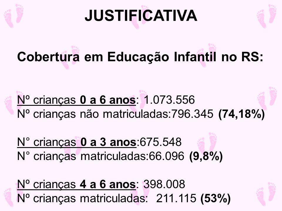 Cobertura em Educação Infantil no RS: Nº crianças 0 a 6 anos: 1.073.556 Nº crianças não matriculadas:796.345 (74,18%) N° crianças 0 a 3 anos:675.548 N° crianças matriculadas:66.096 (9,8%) Nº crianças 4 a 6 anos: 398.008 Nº crianças matriculadas: 211.115 (53%) JUSTIFICATIVA