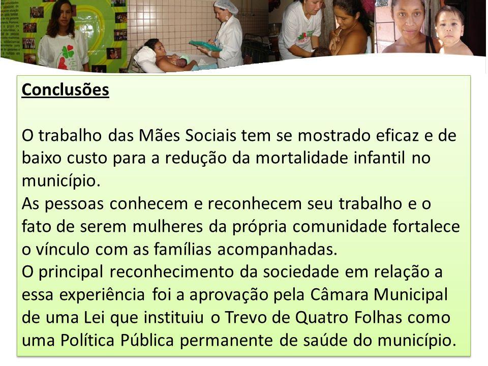 Conclusões O trabalho das Mães Sociais tem se mostrado eficaz e de baixo custo para a redução da mortalidade infantil no município. As pessoas conhece
