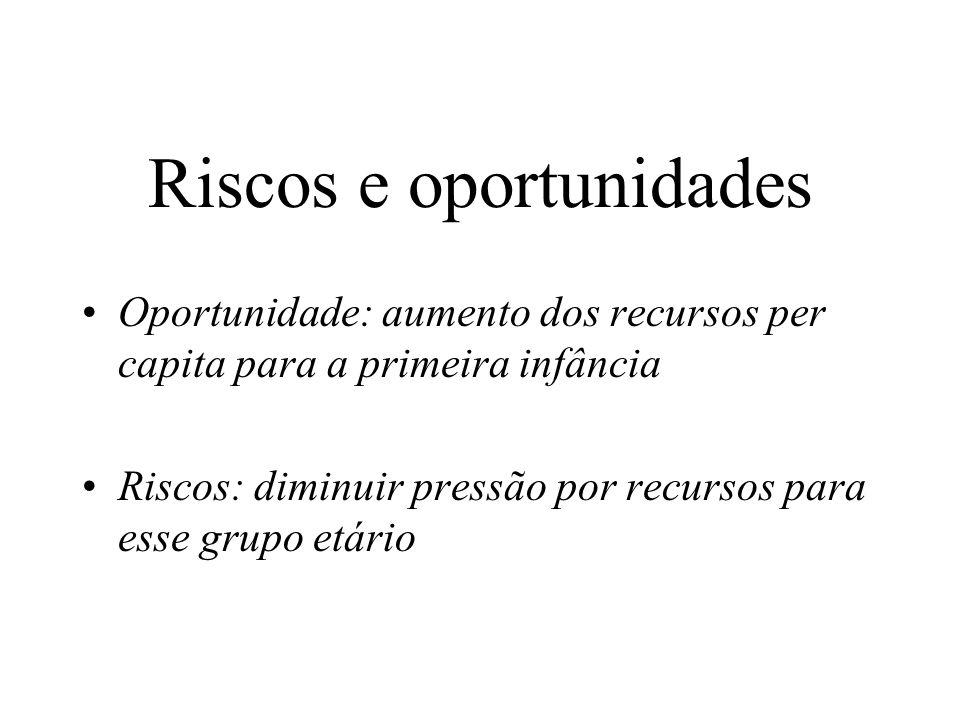 Riscos e oportunidades Oportunidade: aumento dos recursos per capita para a primeira infância Riscos: diminuir pressão por recursos para esse grupo etário
