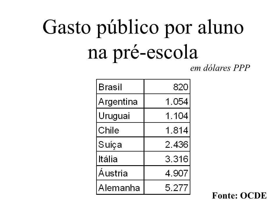 Gasto público por aluno na pré-escola em dólares PPP Fonte: OCDE