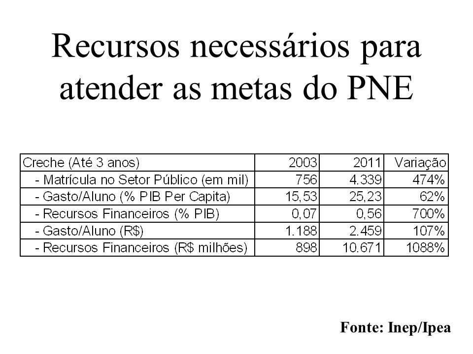 Recursos necessários para atender as metas do PNE Fonte: Inep/Ipea