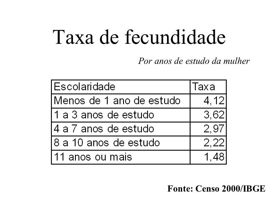 Taxa de fecundidade Por anos de estudo da mulher Fonte: Censo 2000/IBGE