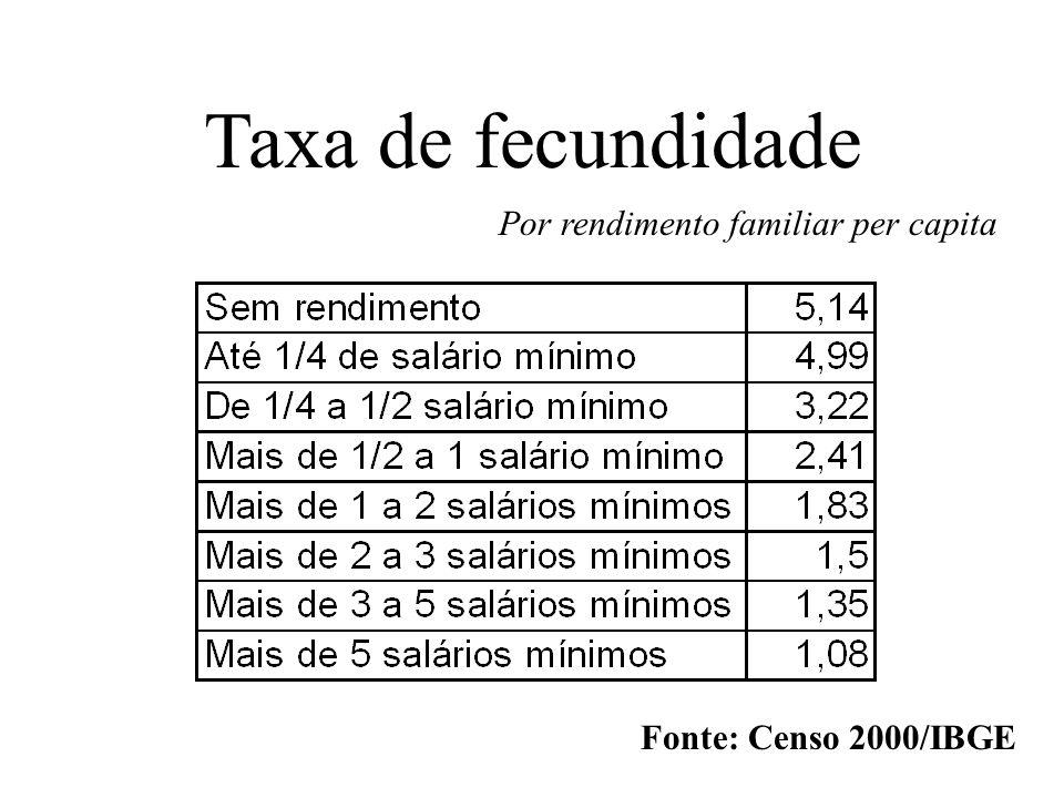 Taxa de fecundidade Por rendimento familiar per capita Fonte: Censo 2000/IBGE