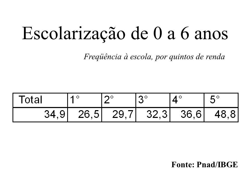 Escolarização de 0 a 6 anos Freqüência à escola, por quintos de renda Fonte: Pnad/IBGE