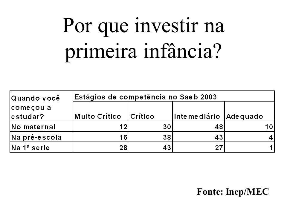 Por que investir na primeira infância? Fonte: Inep/MEC