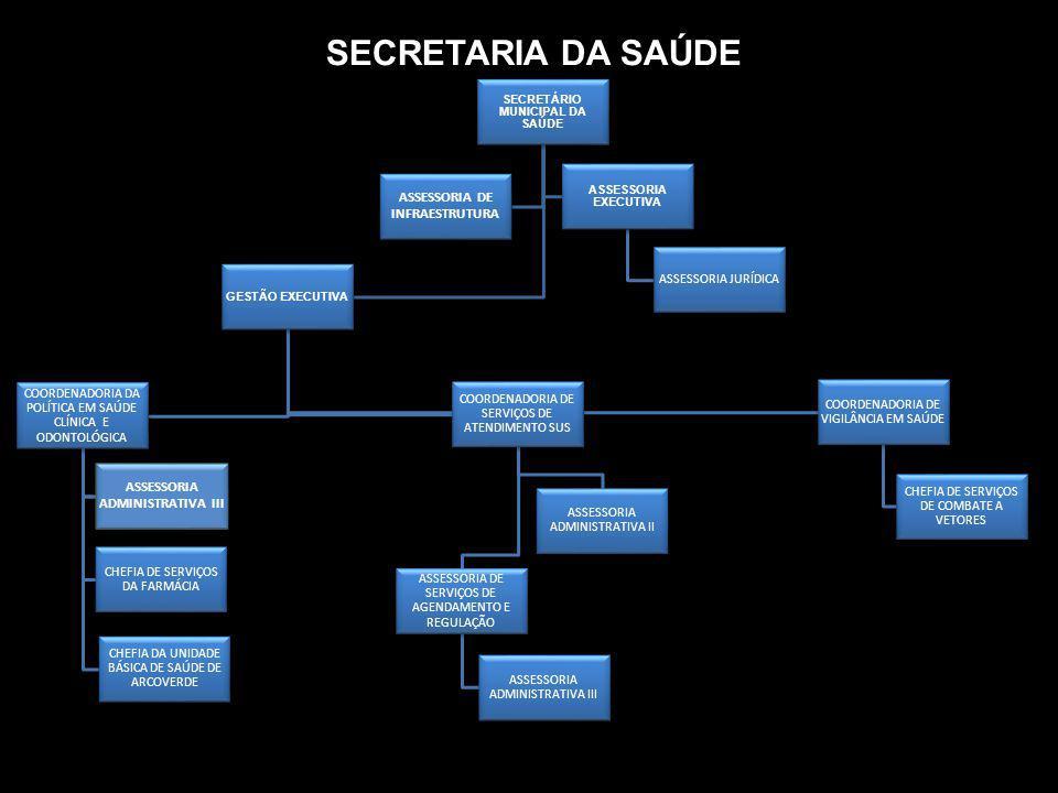 SECRETARIA DA SAÚDE SECRETÁRIO MUNICIPAL DA SAÚDE GESTÃO EXECUTIVA COORDENADORIA DA POLÍTICA EM SAÚDE CLÍNICA E ODONTOLÓGICA DIRETOR MÉDICO CHEFIA DE