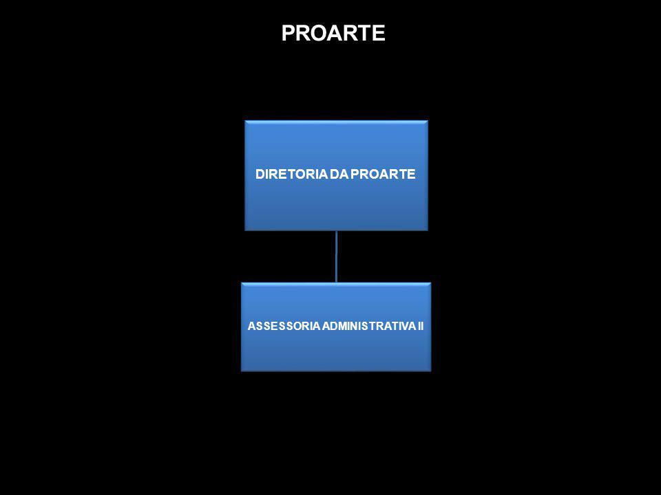 PROARTE DIRETORIA DA PROARTE ASSESSORIA ADMINISTRATIVA II