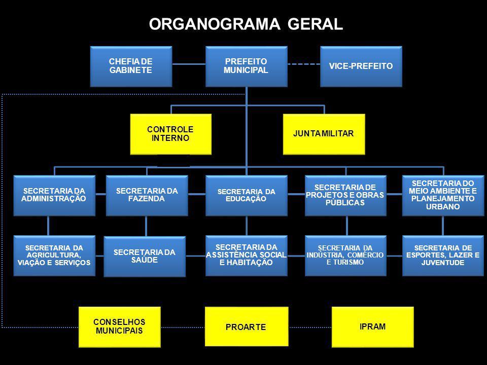 ORGANOGRAMA GERAL PREFEITO MUNICIPAL CONSELHOS MUNICIPAIS JUNTA MILITAR CONTROLE INTERNO SECRETARIA DA ADMINISTRAÇÃO SECRETARIA DA FAZENDA SECRETARIA
