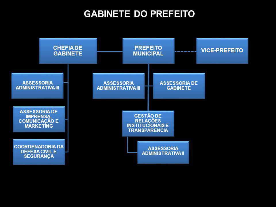 GABINETE DO PREFEITO PREFEITO MUNICIPAL GESTÃO DE RELAÇÕES INSTITUCIONAIS E TRANSPARÊNCIA ASSESSORIA ADMINISTRATIVA II ASSESSORIA ADMINISTRATIVA III A