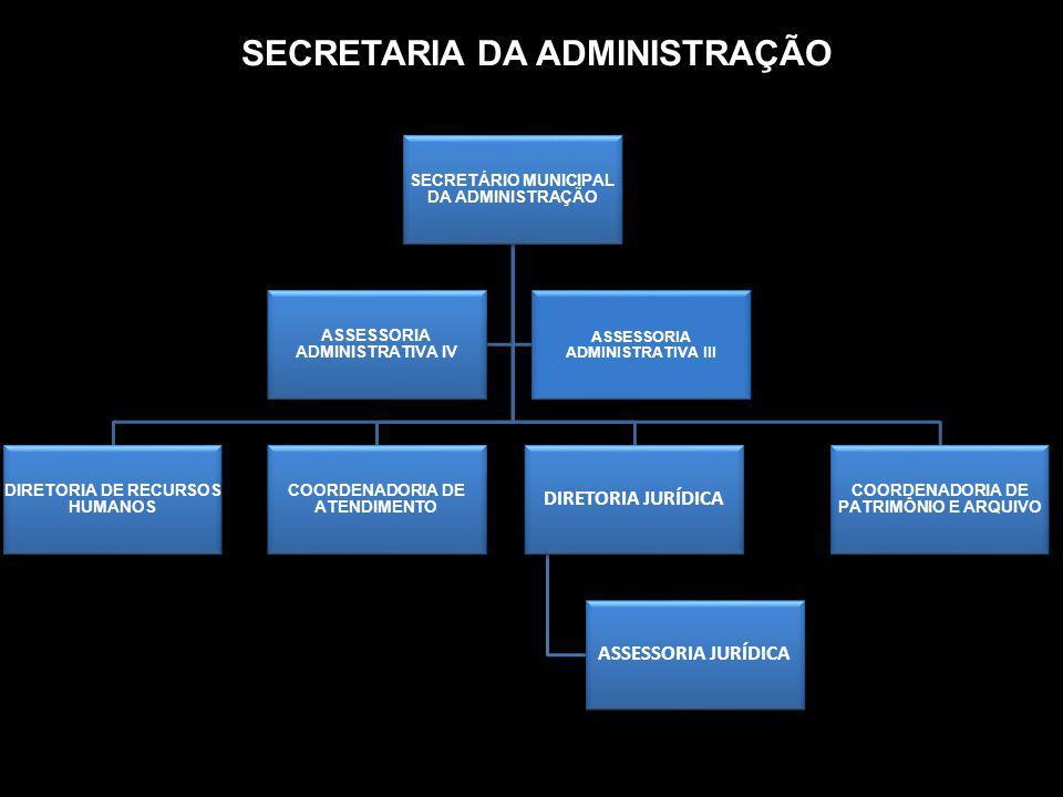 SECRETARIA DA ADMINISTRAÇÃO SECRETÁRIO MUNICIPAL DA ADMINISTRAÇÃO DIRETORIA DE RECURSOS HUMANOS COORDENADORIA DE ATENDIMENTO COORDENADORIA DE PATRIMÔN