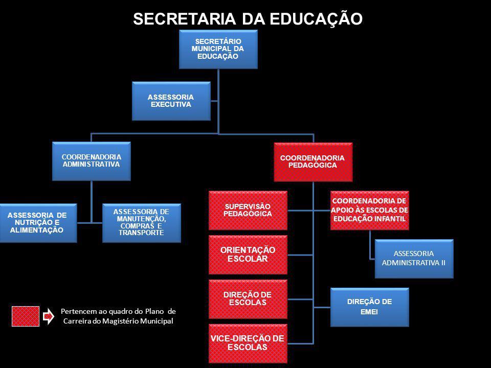 SECRETARIA DA EDUCAÇÃO SECRETÁRIO MUNICIPAL DA EDUCAÇÃO COORDENADORIA ADMINISTRATIVA ASSESSORIA DE NUTRIÇÃO E ALIMENTAÇÃO ASSESSORIA DE MANUTENÇÃO, CO