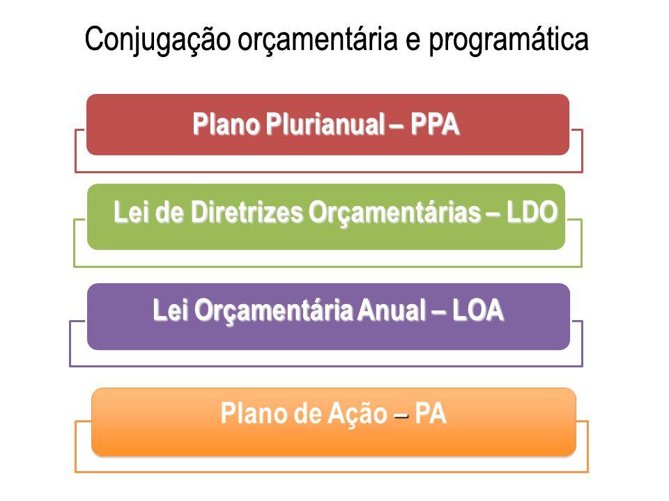 Conjugação orçamentária e programática Plano Plurianual – PPA Lei de Diretrizes Orçamentárias – LDO Lei Orçamentária Anual – LOA Conjugação orçamentár
