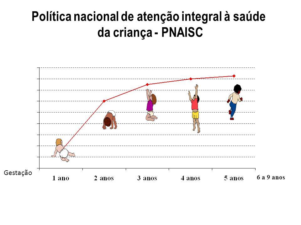Política nacional de atenção integral à saúde da criança - PNAISC Gestação 6 a 9 anos