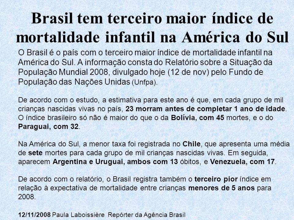 Brasil tem terceiro maior índice de mortalidade infantil na América do Sul O Brasil é o país com o terceiro maior índice de mortalidade infantil na América do Sul.