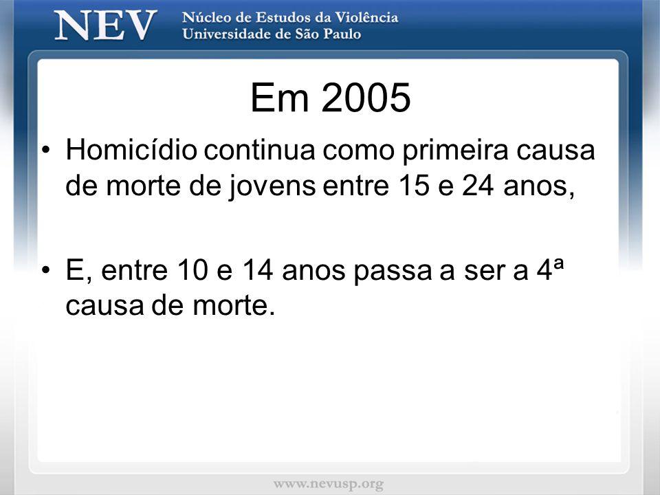 Em 2005 Homicídio continua como primeira causa de morte de jovens entre 15 e 24 anos, E, entre 10 e 14 anos passa a ser a 4ª causa de morte.