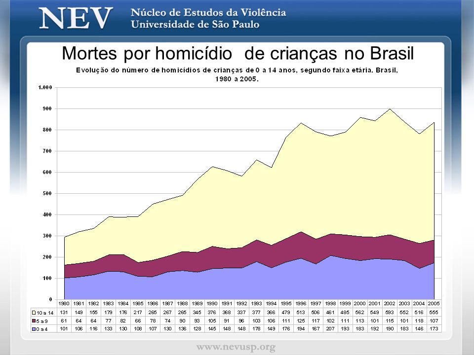 Mortes por homicídio de crianças no Brasil