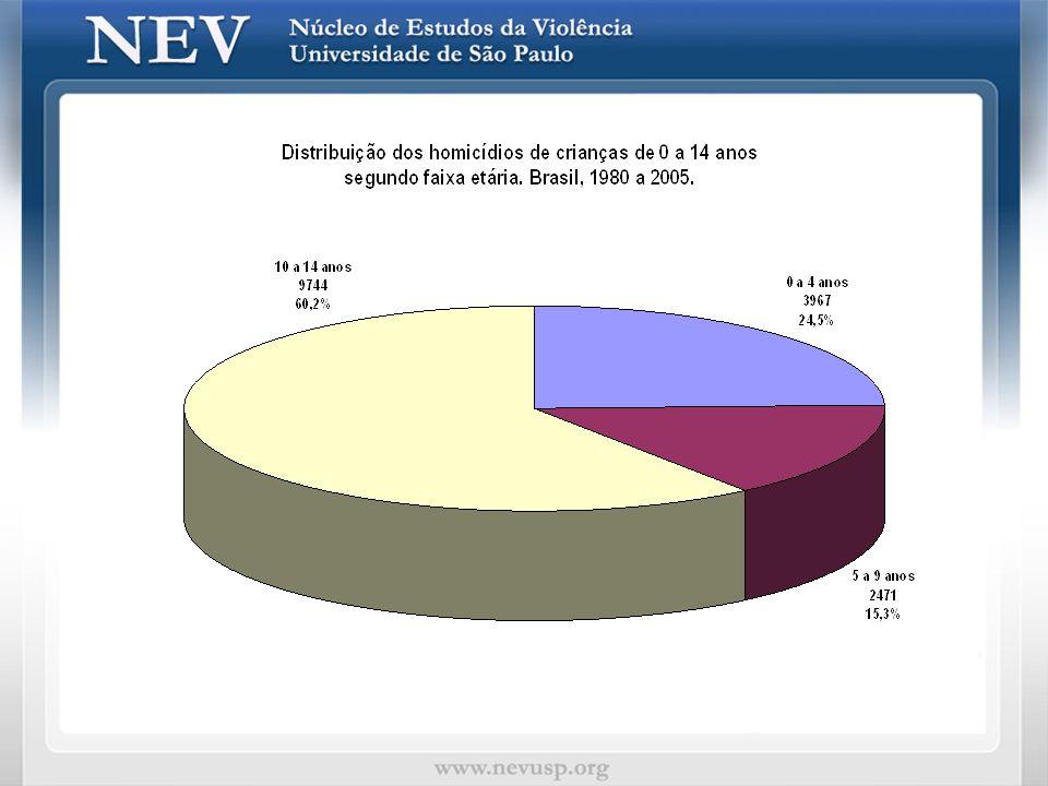 Estudos em vários países mostram que até os 6 anos, as crianças são vítimas com maior freqüência, dentro da própria família.