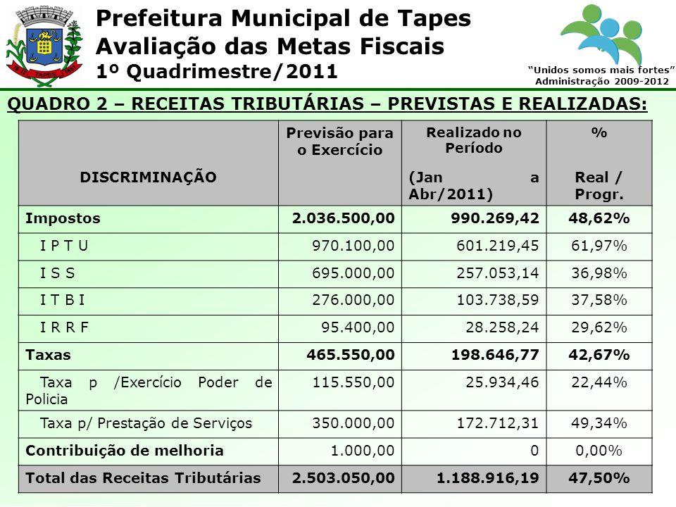 Prefeitura Municipal de Tapes Unidos somos mais fortes Administração 2009-2012 Avaliação das Metas Fiscais 1º Quadrimestre/2011 QUADRO 2 – RECEITAS TR