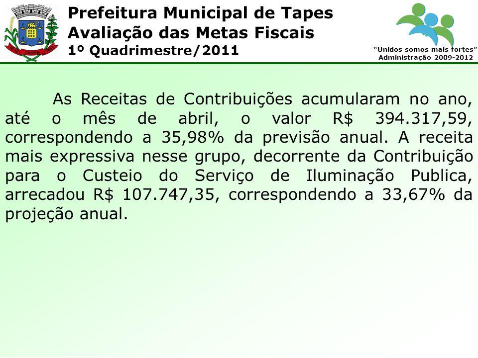 Prefeitura Municipal de Tapes Unidos somos mais fortes Administração 2009-2012 Avaliação das Metas Fiscais 1º Quadrimestre/2011 As Receitas de Contribuições acumularam no ano, até o mês de abril, o valor R$ 394.317,59, correspondendo a 35,98% da previsão anual.