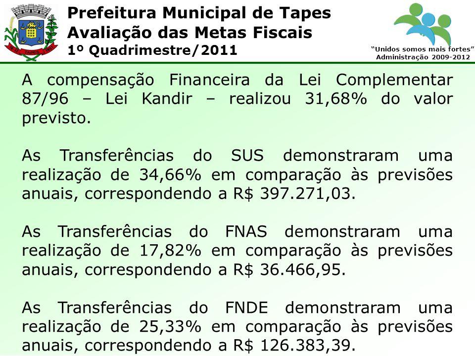 Prefeitura Municipal de Tapes Unidos somos mais fortes Administração 2009-2012 Avaliação das Metas Fiscais 1º Quadrimestre/2011 A compensação Financeira da Lei Complementar 87/96 – Lei Kandir – realizou 31,68% do valor previsto.