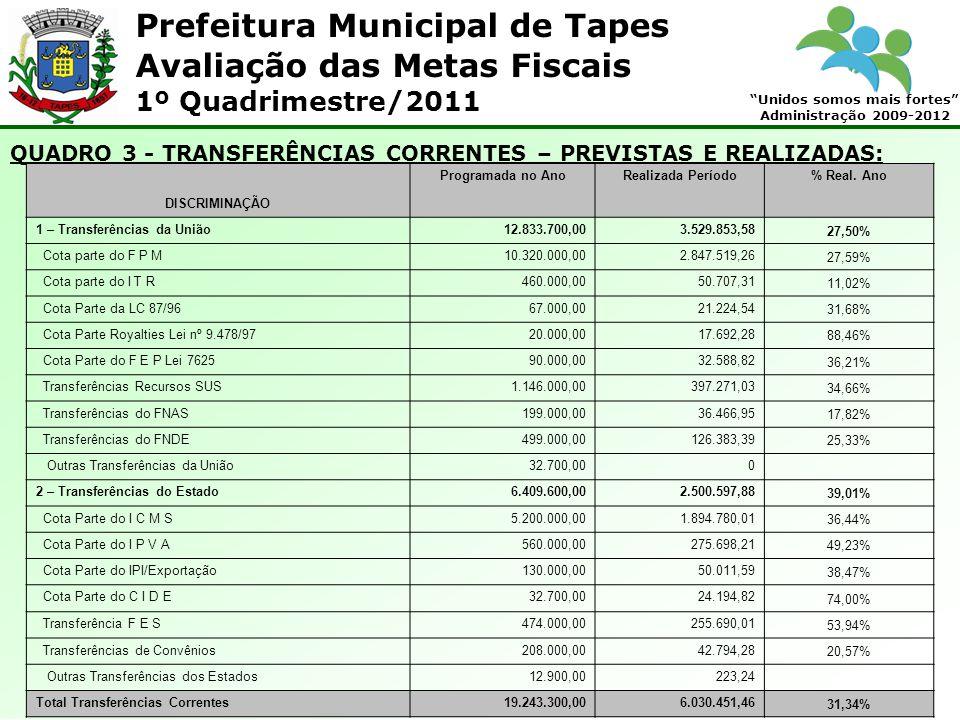 Prefeitura Municipal de Tapes Unidos somos mais fortes Administração 2009-2012 Avaliação das Metas Fiscais 1º Quadrimestre/2011 QUADRO 3 - TRANSFERÊNC