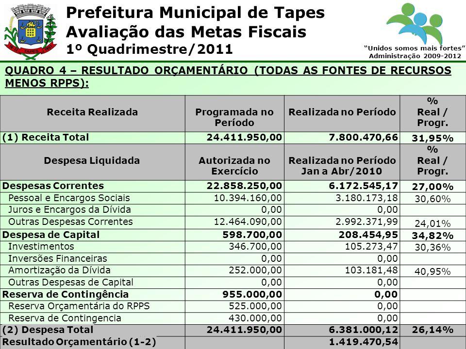 Prefeitura Municipal de Tapes Unidos somos mais fortes Administração 2009-2012 Avaliação das Metas Fiscais 1º Quadrimestre/2011 QUADRO 4 – RESULTADO O