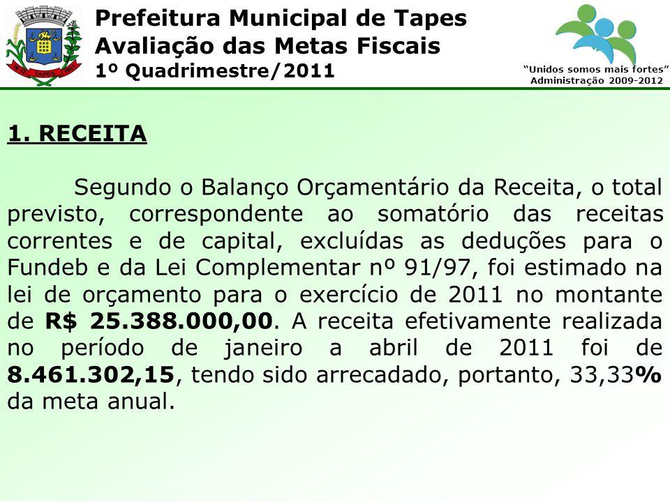 Prefeitura Municipal de Tapes Unidos somos mais fortes Administração 2009-2012 Avaliação das Metas Fiscais 1º Quadrimestre/2011 1. RECEITA Segundo o B