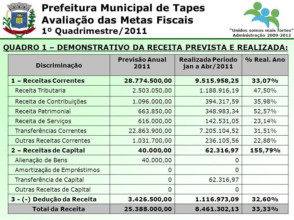 Prefeitura Municipal de Tapes Unidos somos mais fortes Administração 2009-2012 Avaliação das Metas Fiscais 1º Quadrimestre/2011 QUADRO 1 – DEMONSTRATI