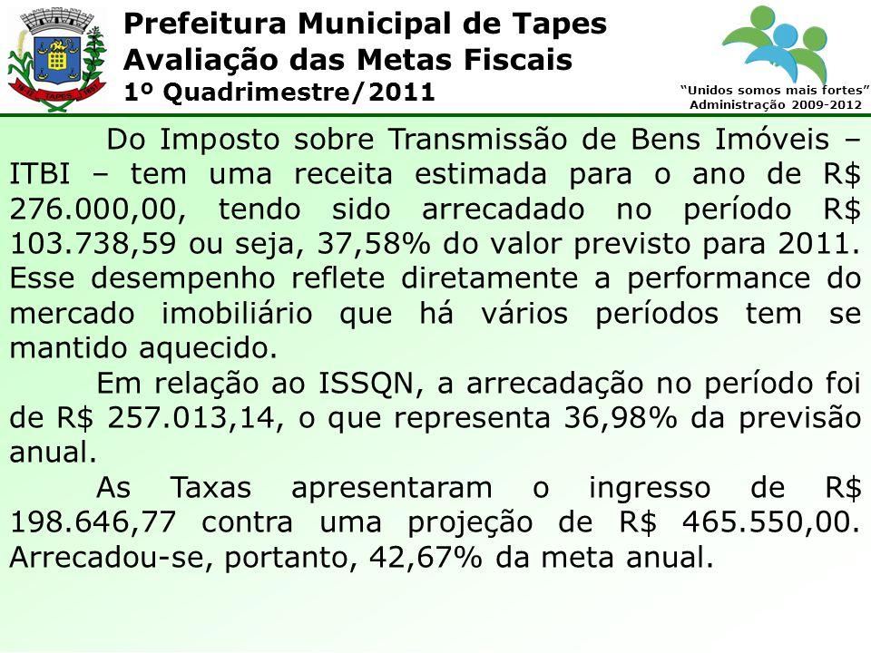 Prefeitura Municipal de Tapes Unidos somos mais fortes Administração 2009-2012 Avaliação das Metas Fiscais 1º Quadrimestre/2011 Do Imposto sobre Transmissão de Bens Imóveis – ITBI – tem uma receita estimada para o ano de R$ 276.000,00, tendo sido arrecadado no período R$ 103.738,59 ou seja, 37,58% do valor previsto para 2011.