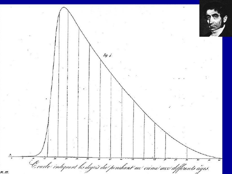 Adolphe Quetelet 1831