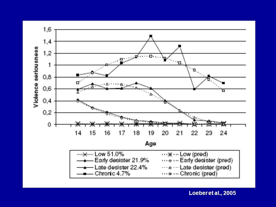 Loeber et al., 2005