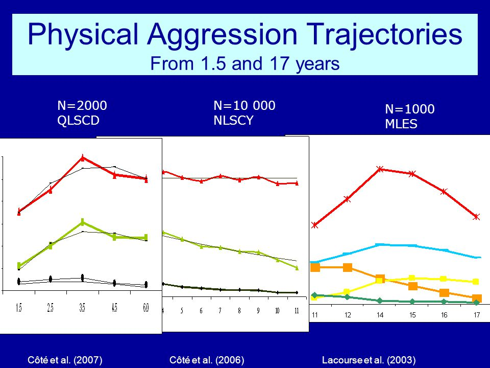 Physical Aggression Trajectories From 1.5 and 17 years N=2000 QLSCD N=10 000 NLSCY Côté et al. (2007) Côté et al. (2006) Lacourse et al. (2003) N=1000