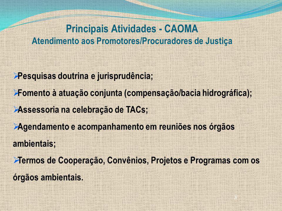 3 Principais Atividades - CAOMA Atendimento aos Promotores/Procuradores de Justiça Pesquisas doutrina e jurisprudência; Fomento à atuação conjunta (co