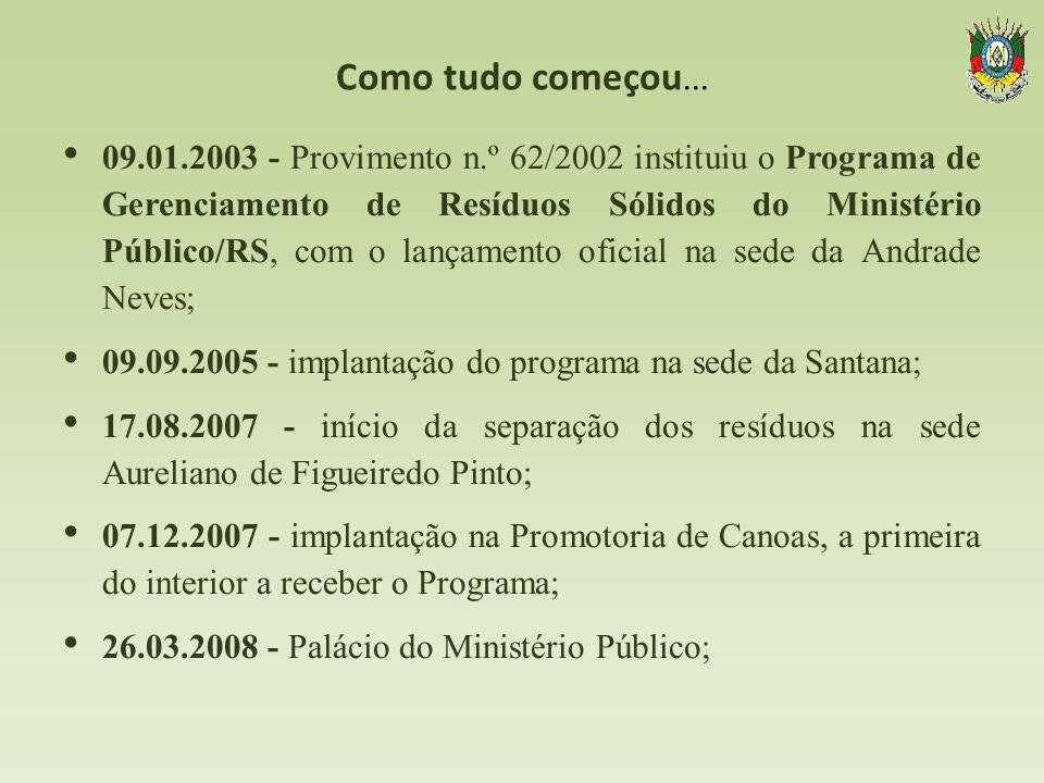 Como tudo começou... 09.01.2003 - Provimento n.º 62/2002 instituiu o Programa de Gerenciamento de Resíduos Sólidos do Ministério Público/RS, com o lan