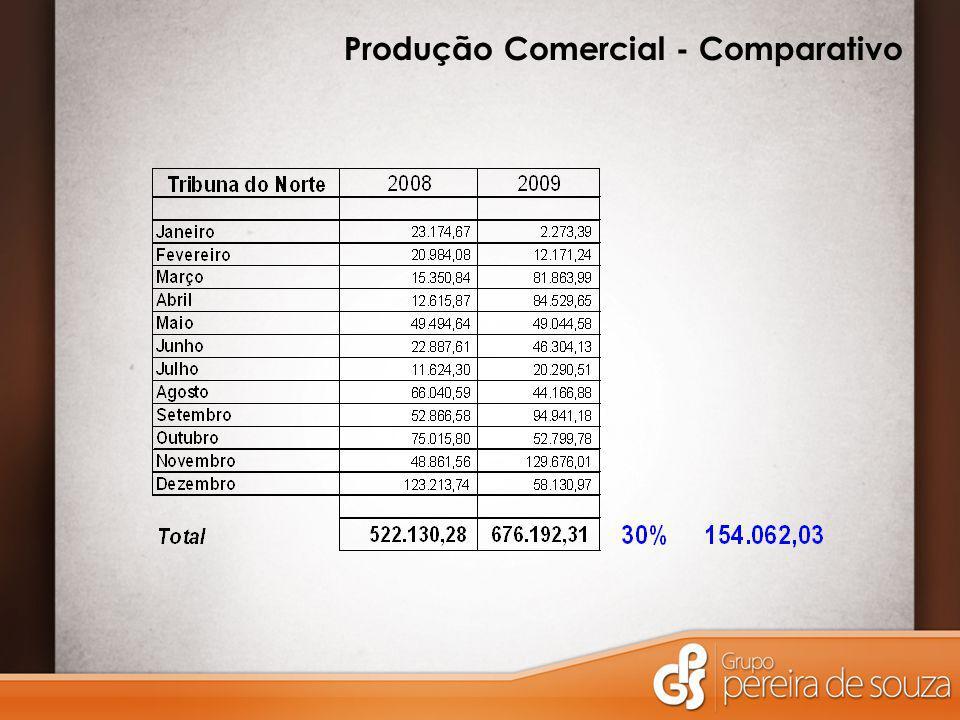Produção Comercial - Comparativo