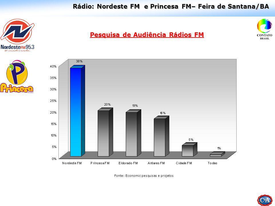 Rádio: Nordeste FM e Princesa FM– Feira de Santana/BA Pesquisa de Audiência Rádios FM Fonte: Economic pesquisas e projetos