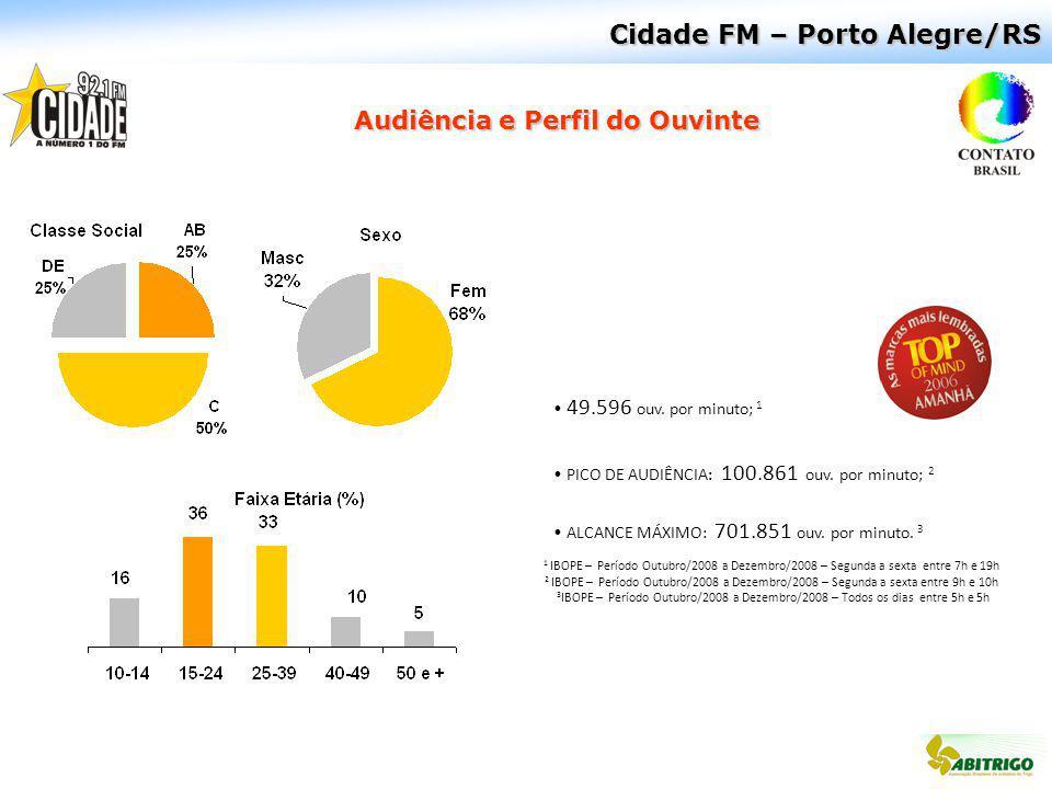 Cidade FM – Porto Alegre/RS Audiência e Perfil do Ouvinte 49.596 ouv. por minuto; 1 PICO DE AUDIÊNCIA: 100.861 ouv. por minuto; 2 ALCANCE MÁXIMO: 701.