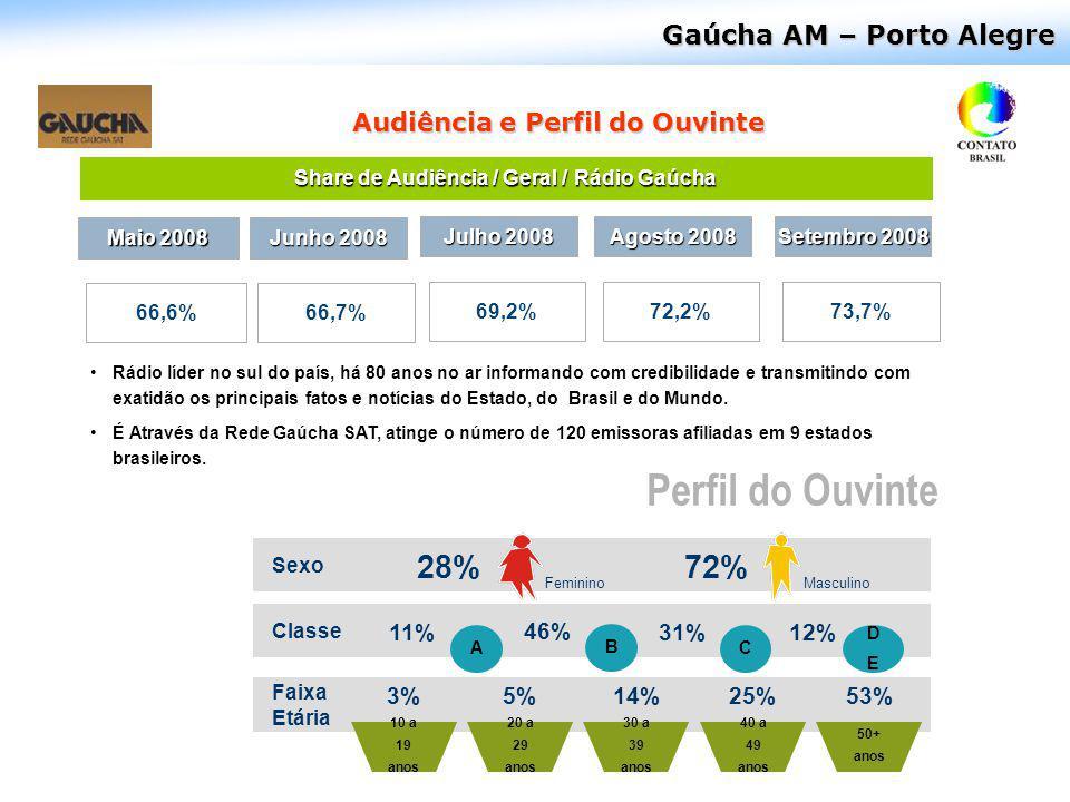 Gaúcha AM – Porto Alegre Rádio líder no sul do país, há 80 anos no ar informando com credibilidade e transmitindo com exatidão os principais fatos e n