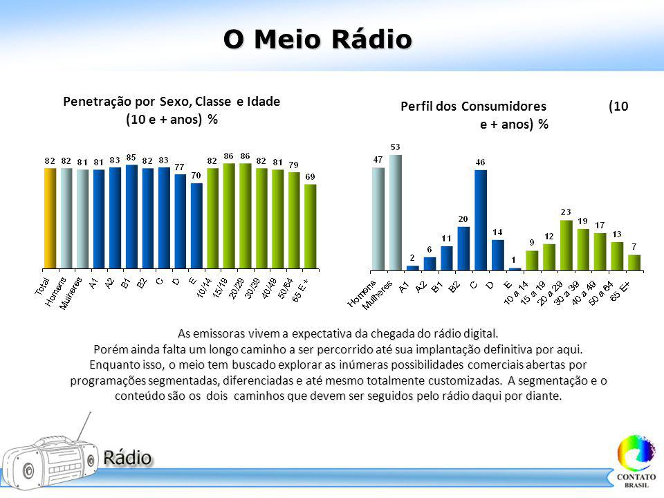 O Meio Rádio Penetração por Sexo, Classe e Idade (10 e + anos) % Perfil dos Consumidores (10 e + anos) % As emissoras vivem a expectativa da chegada d