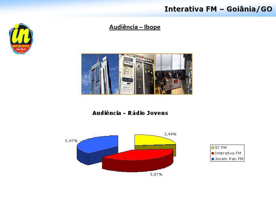 Interativa FM – Goiânia/GO Audiência – Ibope