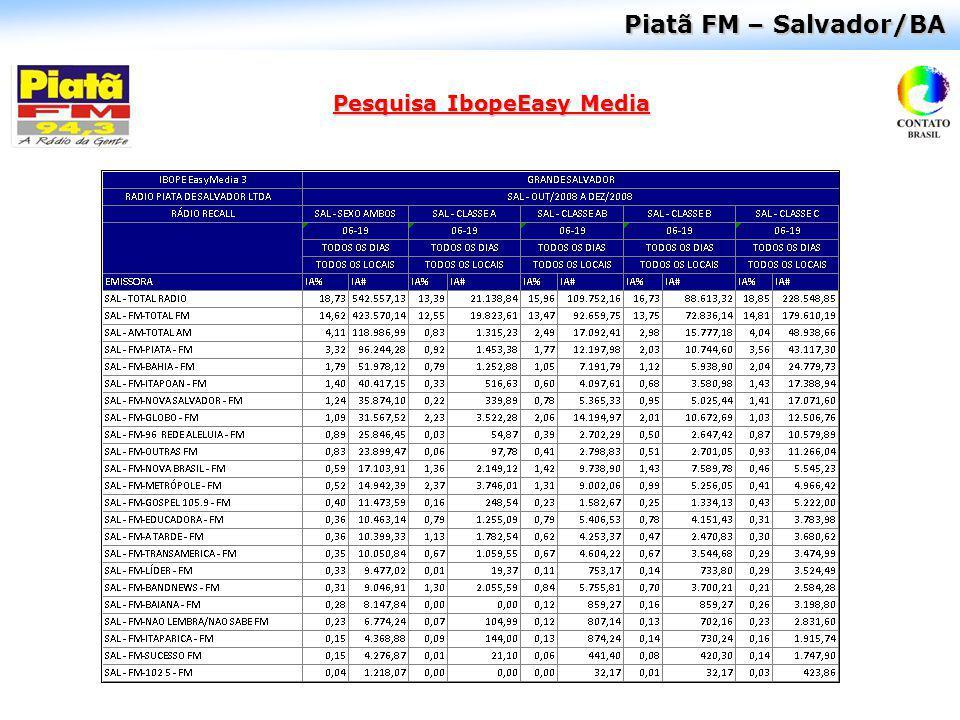 Perfil e Pesquisa de Audiência Rádio: Bahia FM – Salvador/BA 64% 36% 30% 53% 17% Dos 48 mil ouvintes por minuto da Bahia FM 53% pertencem a classe C 44% têm idade entre 20 e 39 anos 64% são mulheres 56% possuem grau de instrução até superior completo Fonte: EasyMedia3 IBOPE (Dez/08 a Fev/09).
