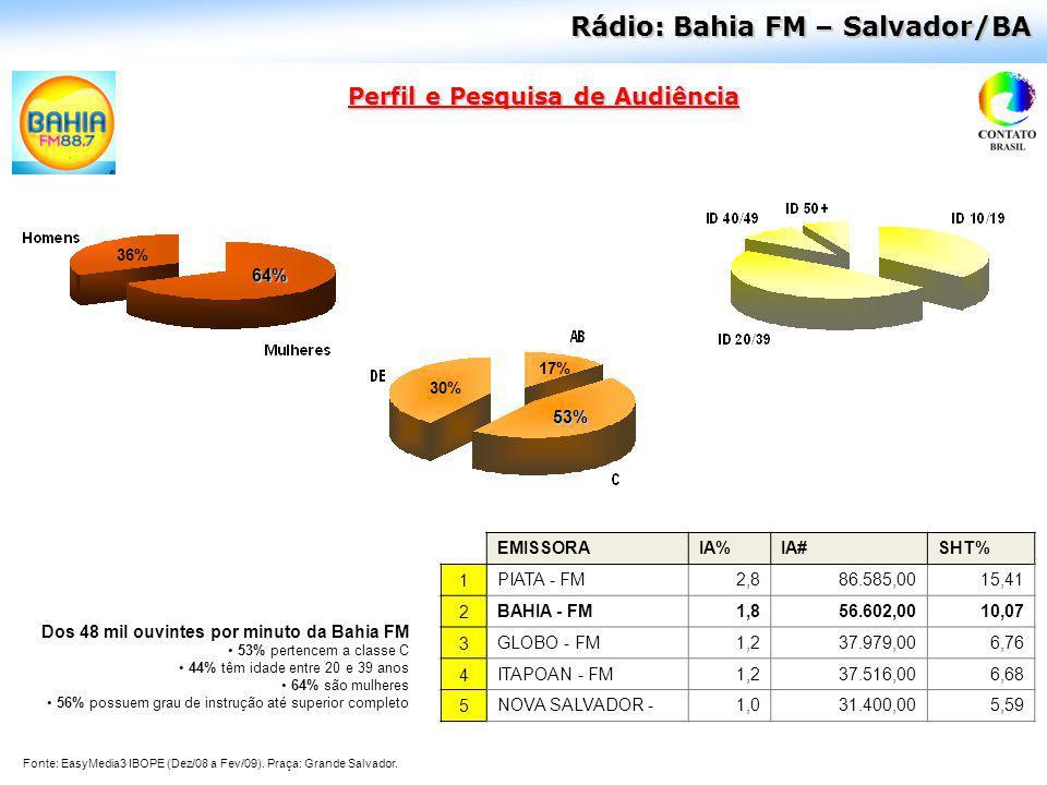 Perfil e Pesquisa de Audiência Rádio: Bahia FM – Salvador/BA 64% 36% 30% 53% 17% Dos 48 mil ouvintes por minuto da Bahia FM 53% pertencem a classe C 4