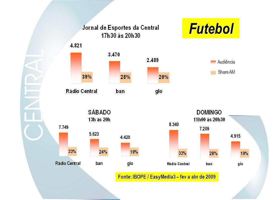 Futebol Share AM Audiência Fonte: IBOPE / EasyMedia3 – fev a abr de 2009