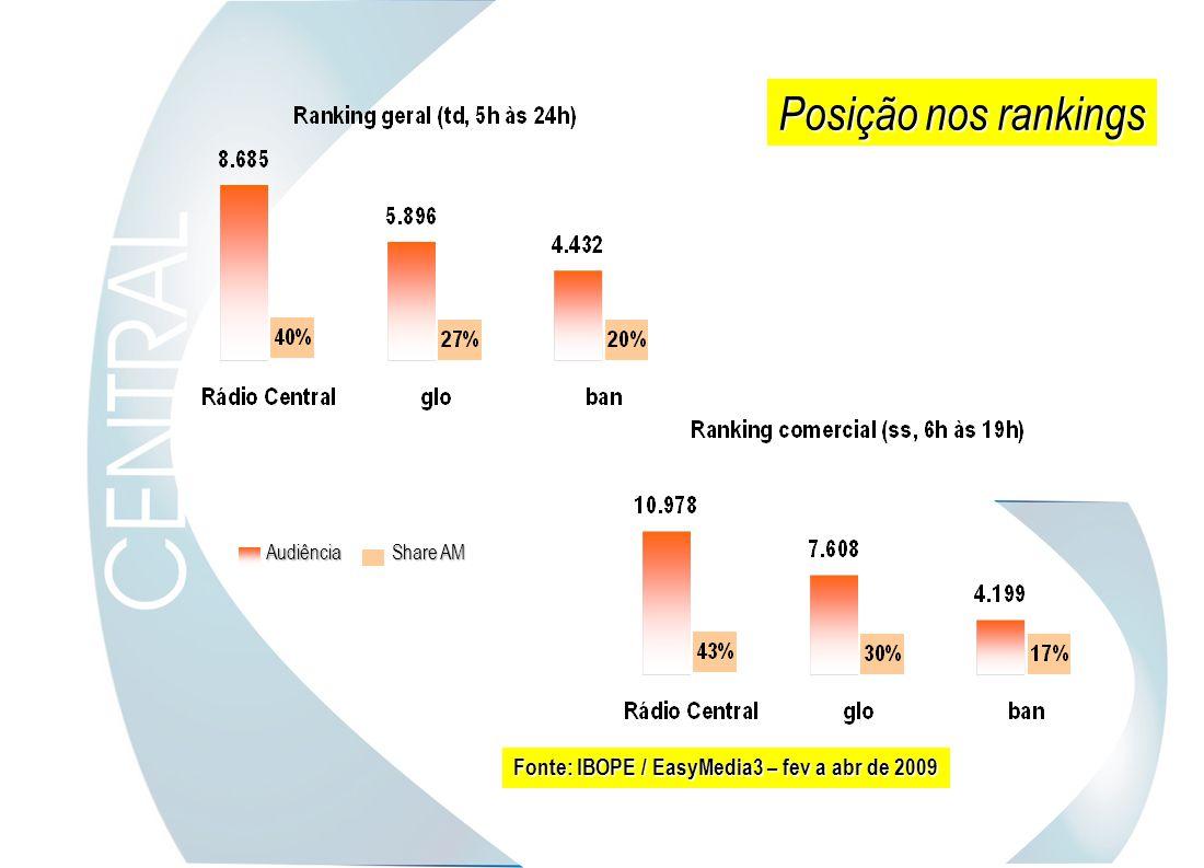 Share AM Audiência Fonte: IBOPE / EasyMedia3 – fev a abr de 2009 Posição nos rankings
