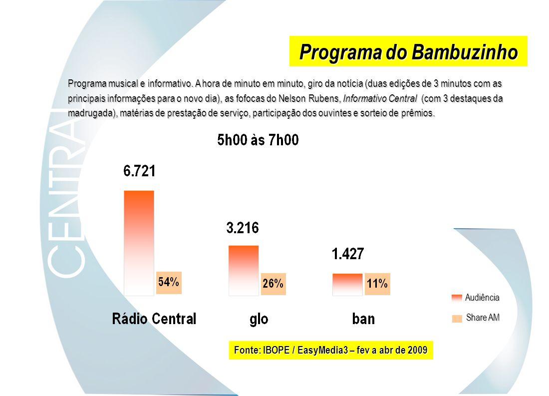 Programa do Bambuzinho Share AM Audiência Fonte: IBOPE / EasyMedia3 – fev a abr de 2009 Programa musical e informativo. A hora de minuto em minuto, gi
