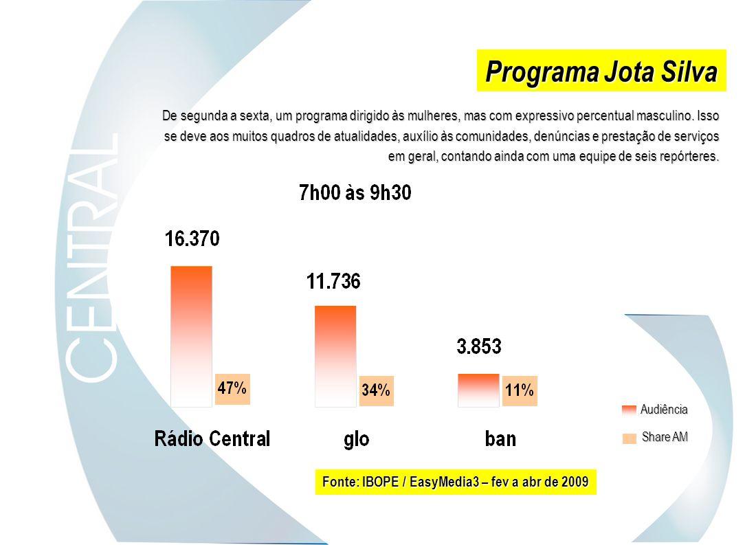 Programa Jota Silva De segunda a sexta, um programa dirigido às mulheres, mas com expressivo percentual masculino. Isso se deve aos muitos quadros de