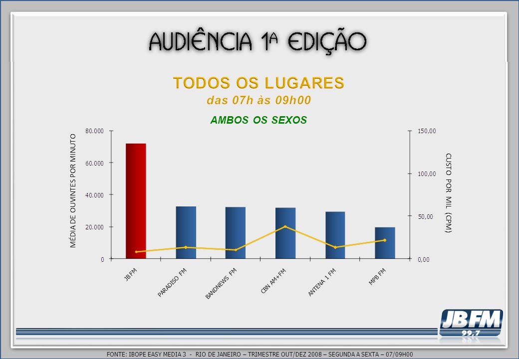 FONTE: IBOPE EASY MEDIA 3 - RIO DE JANEIRO – TRIMESTRE OUT/DEZ 2008 – SEGUNDA A SEXTA – 07/09H00 MÉDIA DE OUVINTES POR MINUTO CUSTO POR MIL (CPM) AMBOS OS SEXOS