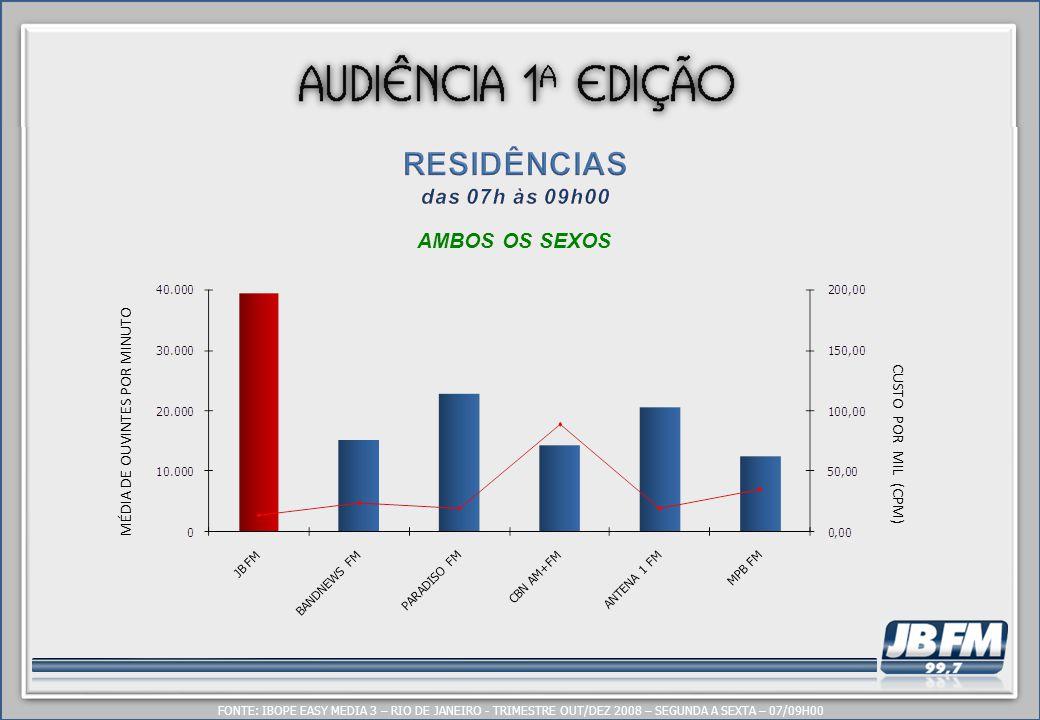 MÉDIA DE OUVINTES POR MINUTO CUSTO POR MIL (CPM) AMBOS OS SEXOS FONTE: IBOPE EASY MEDIA 3 – RIO DE JANEIRO - TRIMESTRE OUT/DEZ 2008 – SEGUNDA A SEXTA – 07/09H00