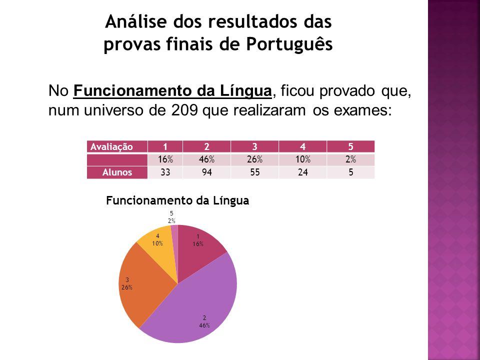 Análise dos resultados das provas finais de Português No Funcionamento da Língua, ficou provado que, num universo de 209 que realizaram os exames: Avaliação12345 16%46%26%10%2% Alunos339455245