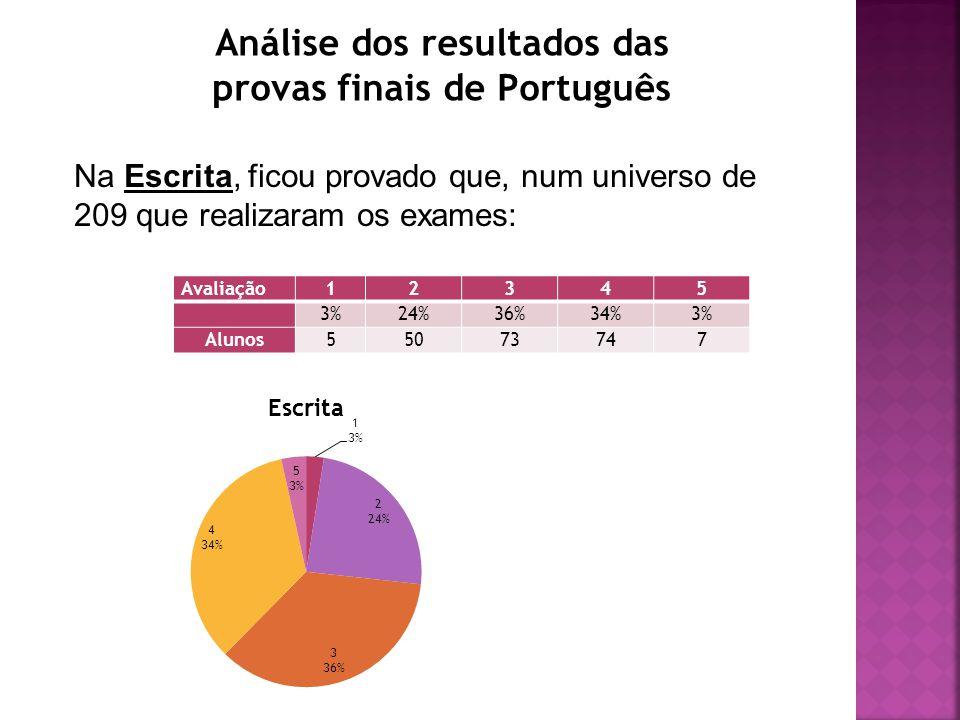Análise dos resultados das provas finais de Português Na Escrita, ficou provado que, num universo de 209 que realizaram os exames: Avaliação12345 3%24%36%34%3% Alunos55073747